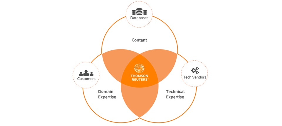 At Thomson Reuters, we operate at the intersection data, subject matter expertise, and technology.