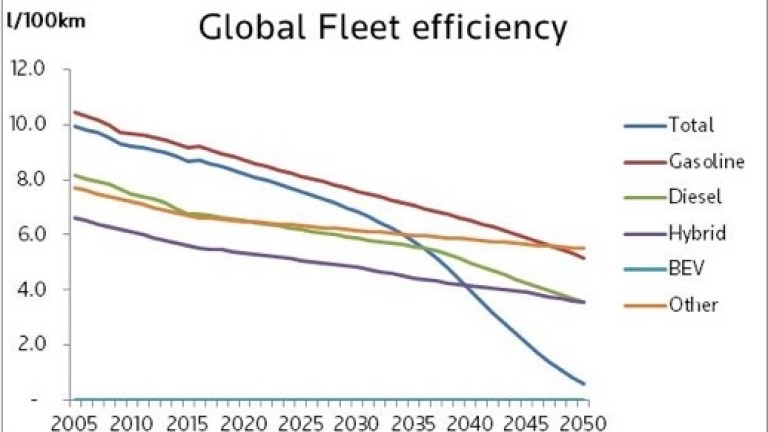 Global fleet efficiency - Electric Vehicles