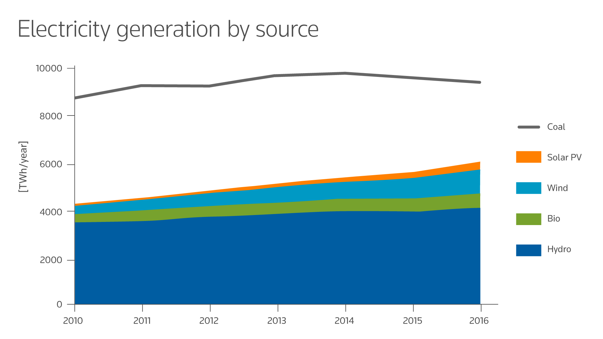 Electricity generation by source chart