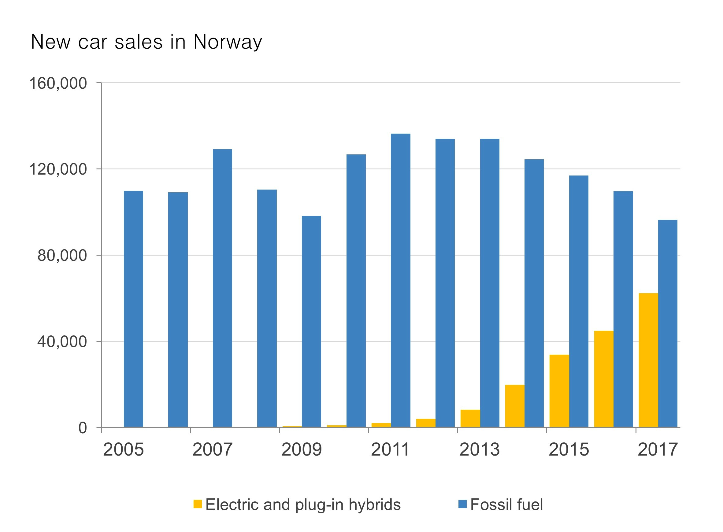 Norway is the top country in the world as regards market share. EV and plug-in hybrids reached a 39% market share in 2017.