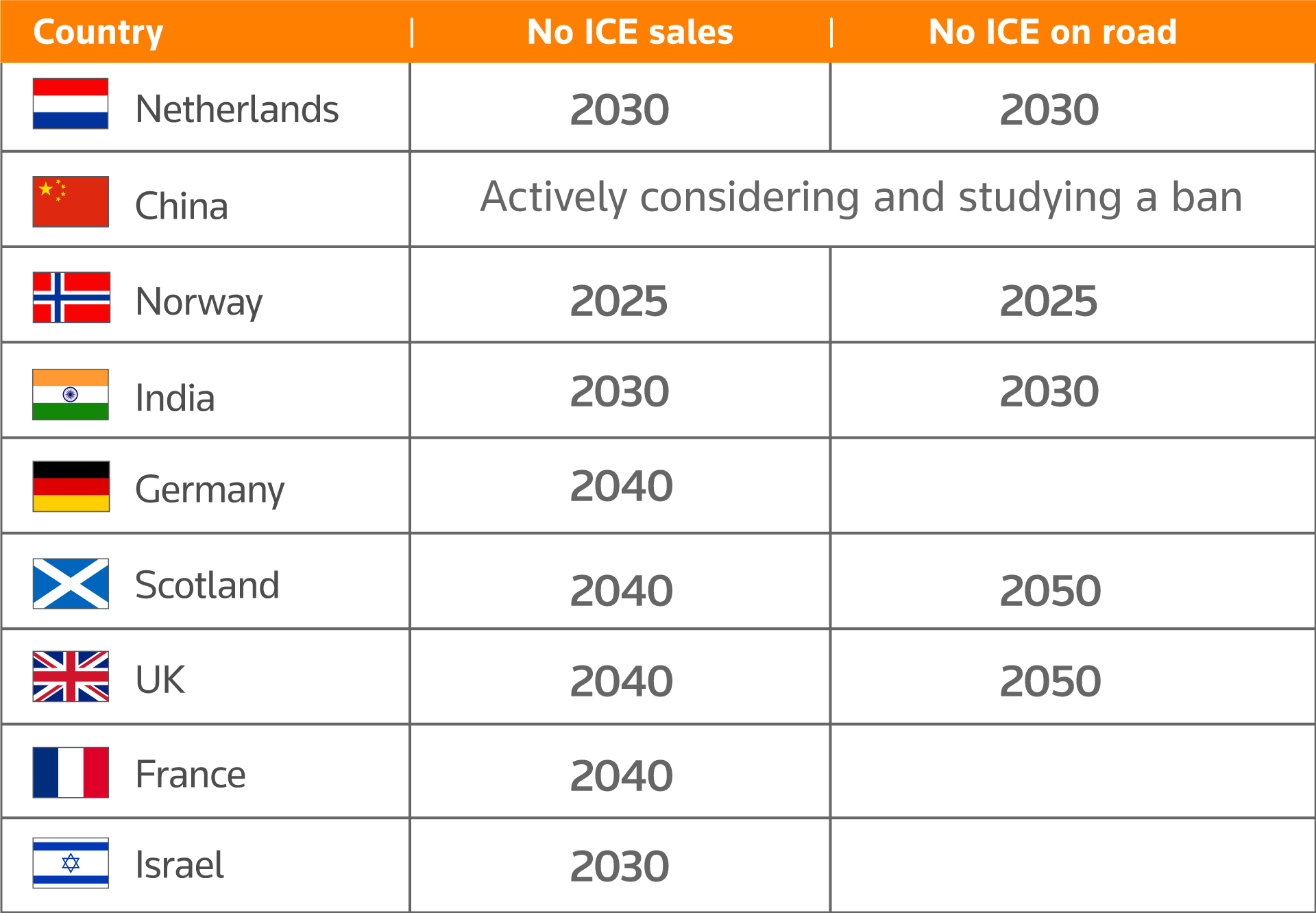 Internal combustion engine (ICE) sales ban proposals around the world