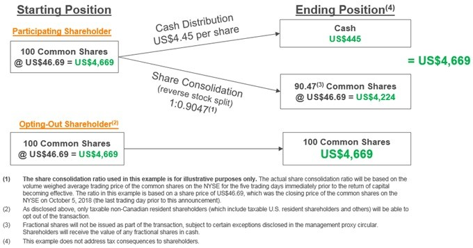 Thomson Reuters outlines steps to complete the return of US$10