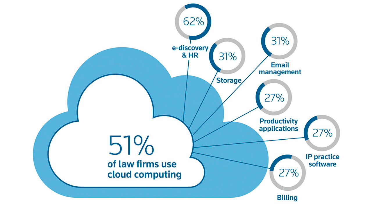 Law firm cloud computing