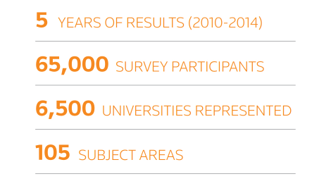 Five years of results; 65,000 survey participants; 6,500 universities represented; 105 subject areas